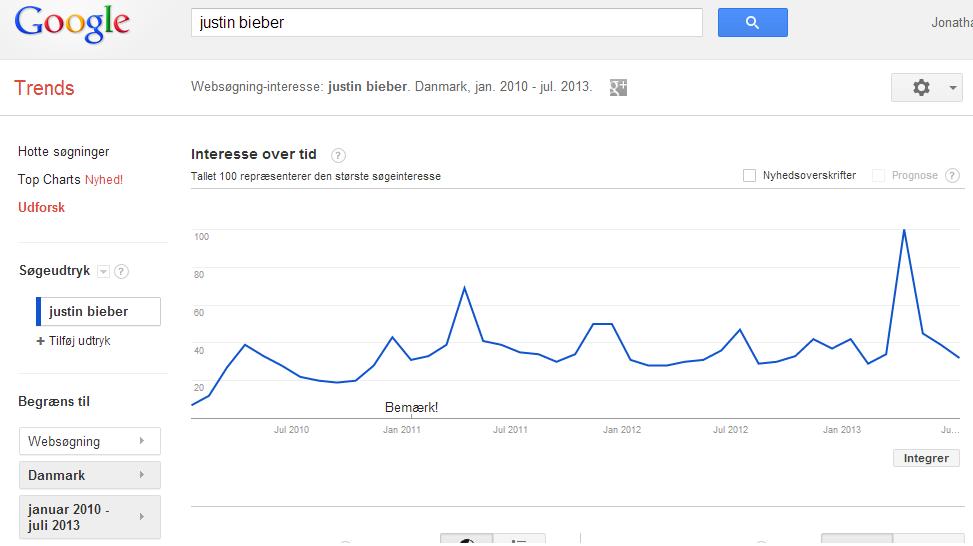 Google Trends - Justin Bieber